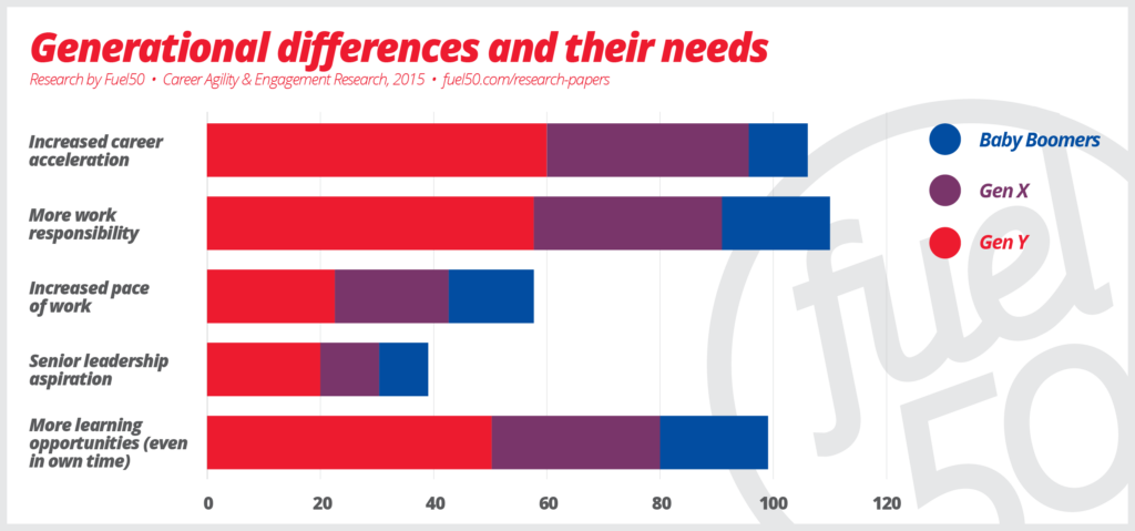 Generational differences and their needs, Research by Fuel50