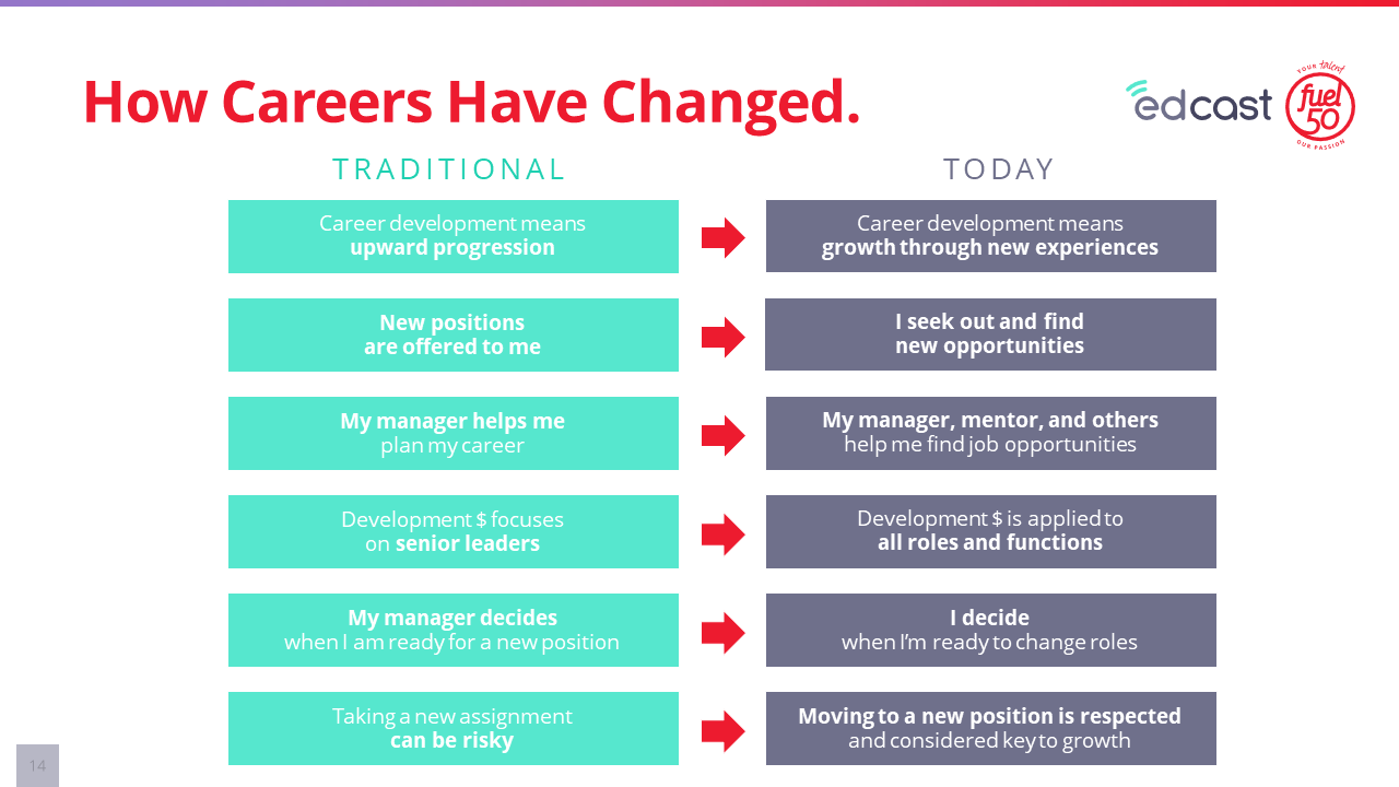How careers have changed