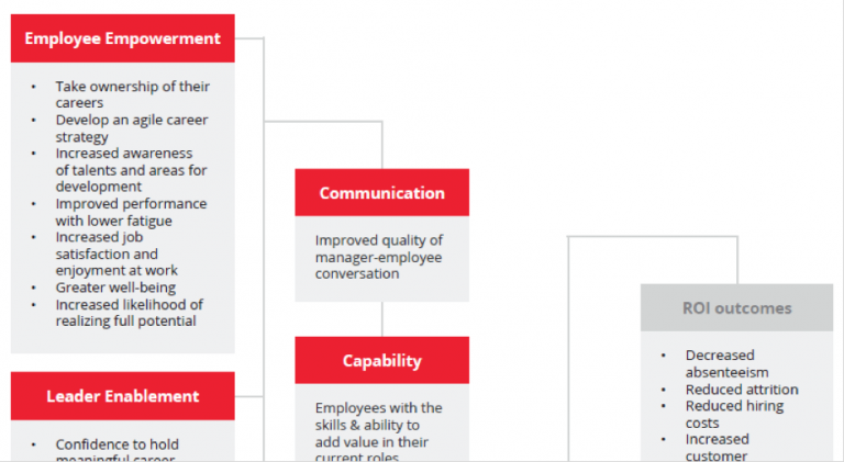 See Page 7 of our Best-in-class Career Enablement - Insights to Action research for full model